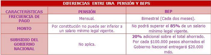 Diferencia entre una pensión y los BEPS